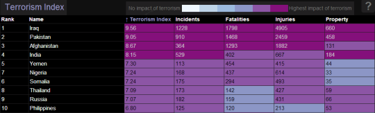 Global Index of Terrorism